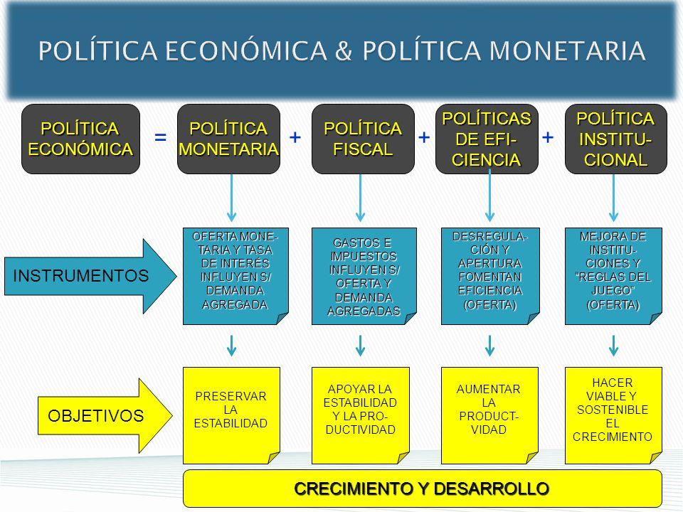 POLÍTICA ECONÓMICA & POLÍTICA MONETARIA POLÍTICAECONÓMICA = POLÍTICAS DE EFI- CIENCIA +++ INSTRUMENTOS OBJETIVOS DESREGULA- CIÓN Y APERTURAFOMENTANEFI