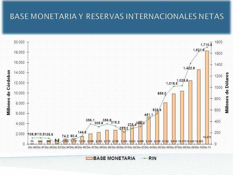 BASE MONETARIA Y RESERVAS INTERNACIONALES NETAS