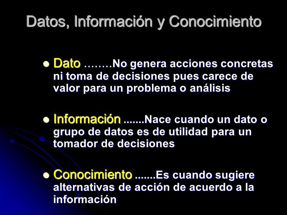 Datos, Información y Conocimiento Dato Dato........ No........ No genera acciones concretas ni toma de decisiones pues carece de valor para un problem