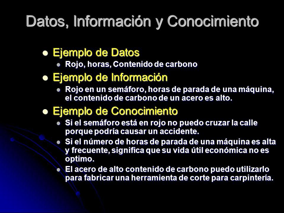 Datos, Información y Conocimiento Ejemplo Ejemplo de Datos Rojo, Rojo, horas, Contenido de carbono Ejemplo Ejemplo de Información Rojo Rojo en un semá