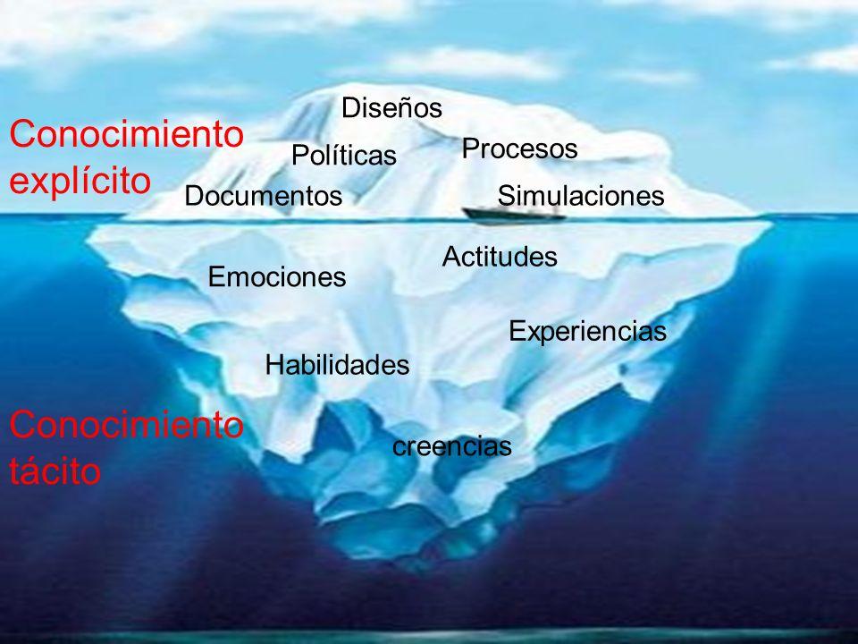 Conocimiento tácito Emociones Actitudes Experiencias Habilidades creencias Diseños Procesos Políticas DocumentosSimulaciones