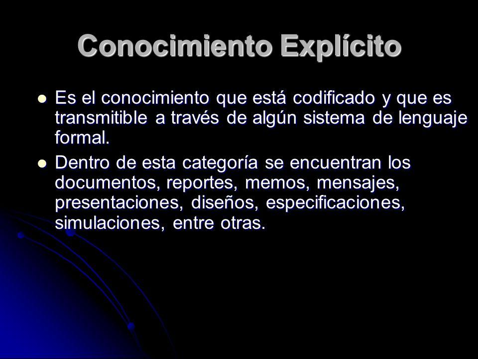 Conocimiento Explícito Es el conocimiento que está codificado y que es transmitible a través de algún sistema de lenguaje formal. Es el conocimiento q