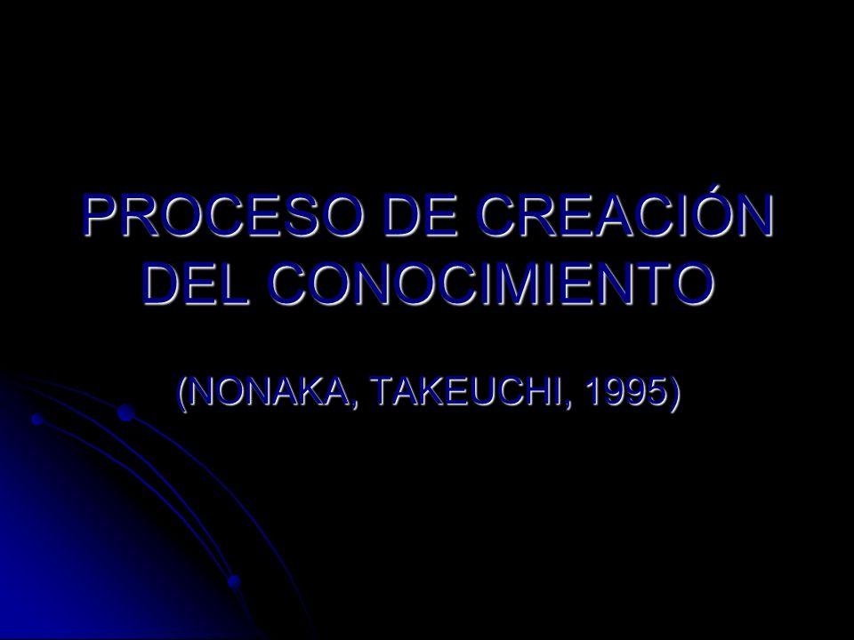 PROCESO DE CREACIÓN DEL CONOCIMIENTO (NONAKA, TAKEUCHI, 1995)