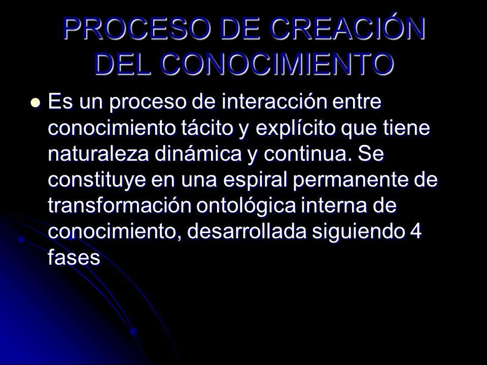 PROCESO DE CREACIÓN DEL CONOCIMIENTO Es un proceso de interacción entre conocimiento tácito y explícito que tiene naturaleza dinámica y continua. Se c