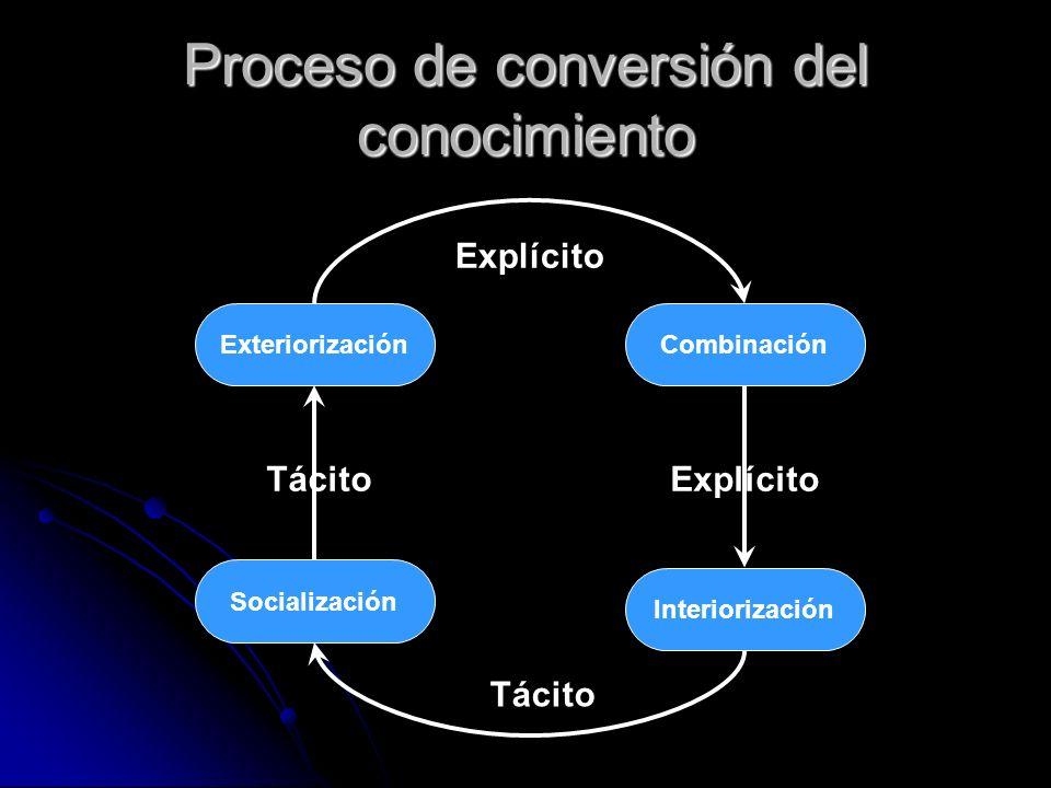 Proceso de conversión del conocimiento ExteriorizaciónCombinación Socialización Interiorización TácitoExplícito Tácito Explícito