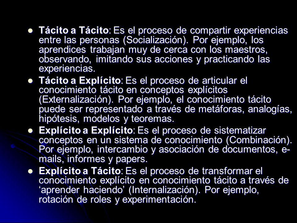 Tácito a Tácito: Es el proceso de compartir experiencias entre las personas (Socialización). Por ejemplo, los aprendices trabajan muy de cerca con los