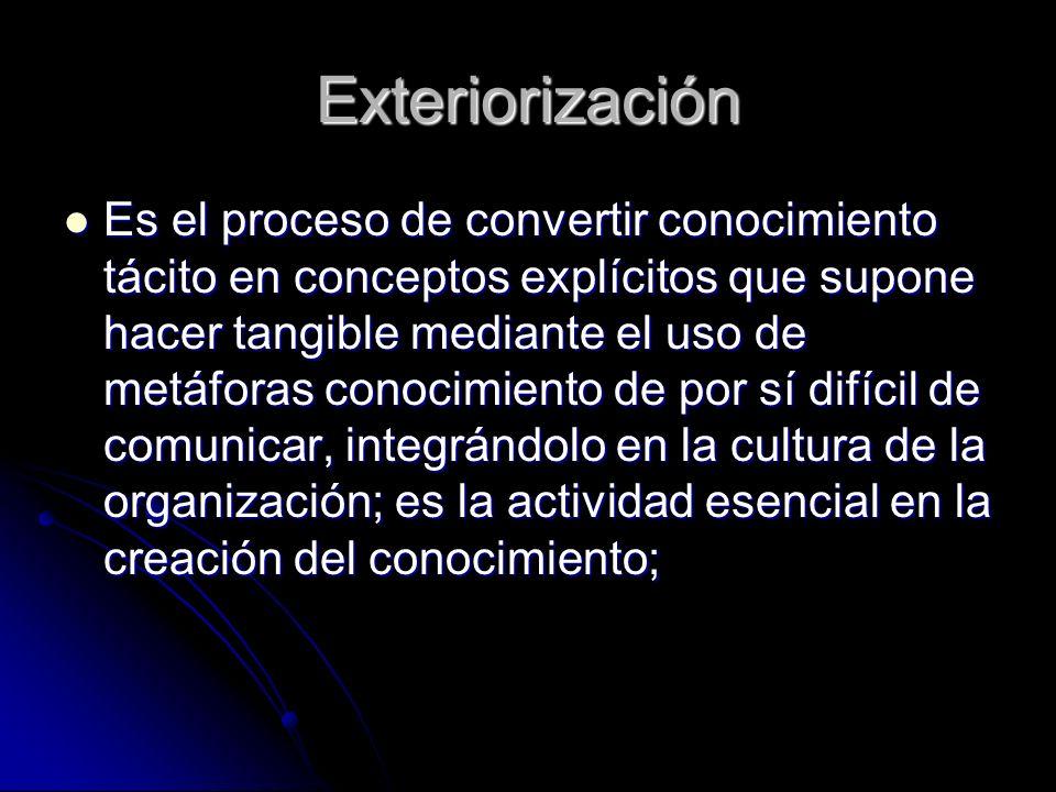 Exteriorización Es el proceso de convertir conocimiento tácito en conceptos explícitos que supone hacer tangible mediante el uso de metáforas conocimi