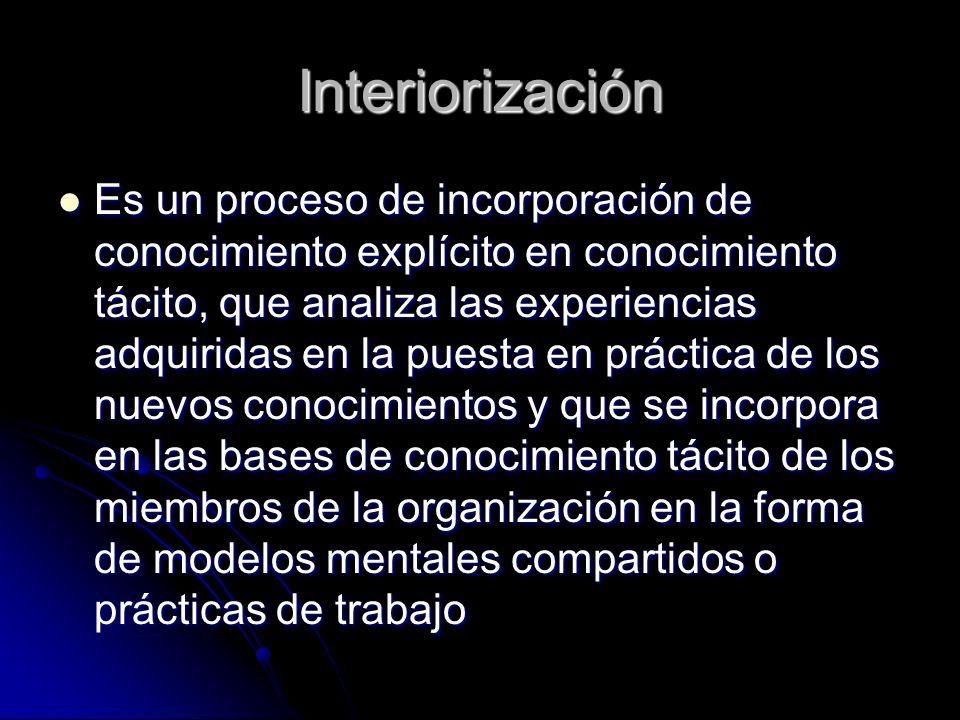 Interiorización Es un proceso de incorporación de conocimiento explícito en conocimiento tácito, que analiza las experiencias adquiridas en la puesta