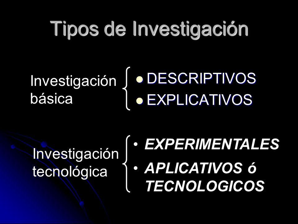 Tipos de Investigación DESCRIPTIVOS DESCRIPTIVOS EXPLICATIVOS EXPLICATIVOS EXPERIMENTALES APLICATIVOS ó TECNOLOGICOS Investigación básica Investigació