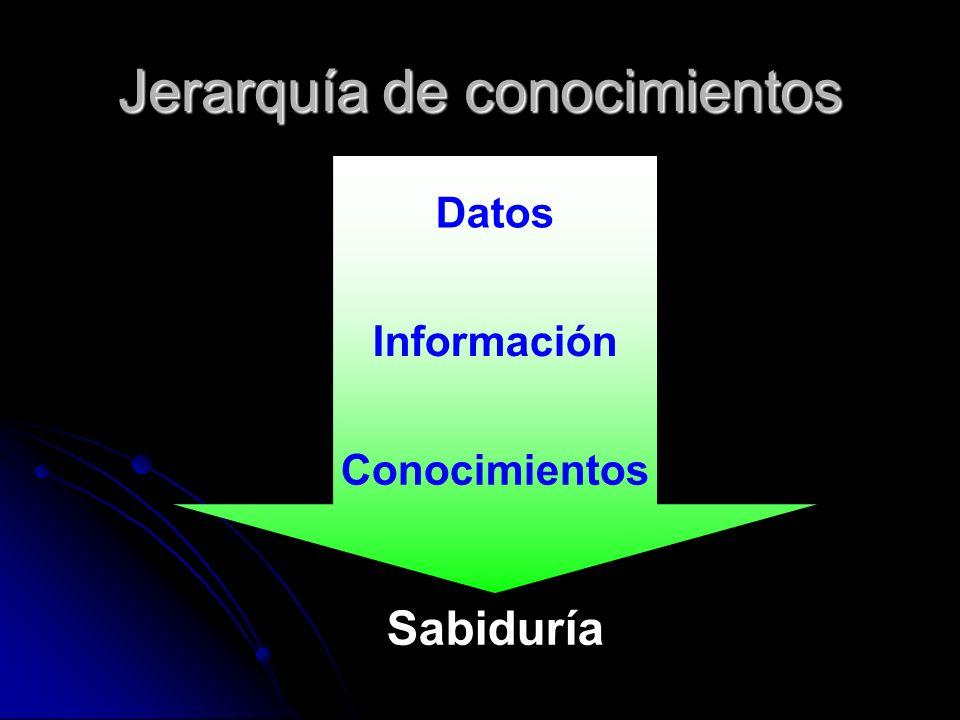 Jerarquía de conocimientos Datos Información Conocimientos Sabiduría