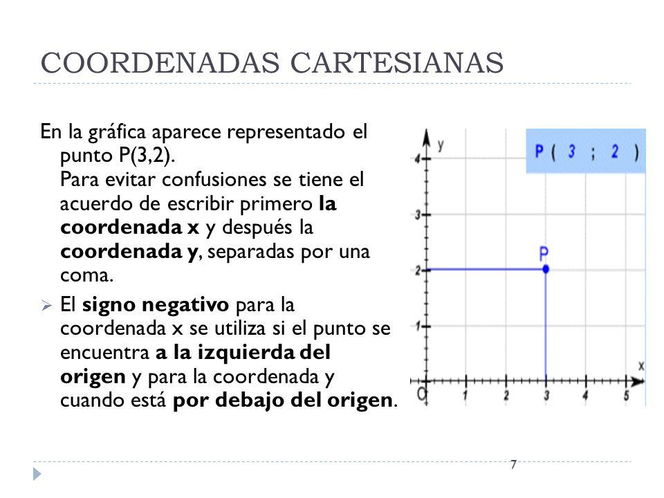 COORDENADAS CARTESIANAS En la gráfica aparece representado el punto P(3,2). Para evitar confusiones se tiene el acuerdo de escribir primero la coorden