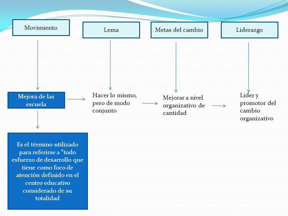 LemaMetas del cambioLiderazgo Movimiento Reestructuración escolar Crear roles y estructuras que promuevan las mejoras que deseamos Rediseñar los centros escolares de modo que hagan posible de mejora Liderazgo transformacional, moral y cultural En reestructurar, reconstruir, reconvertir, reformar, rediseñar transformar de un modo alternativo en los centros escolares