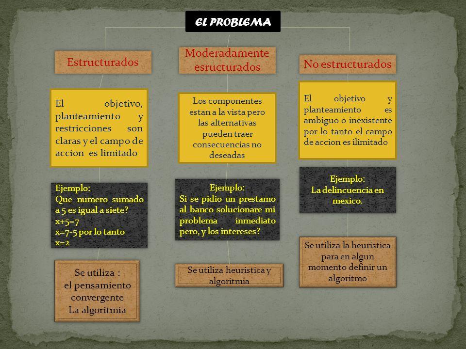 EL PROBLEMA Estructurados Moderadamente esructurados Moderadamente esructurados No estructurados El objetivo, planteamiento y restricciones son claras