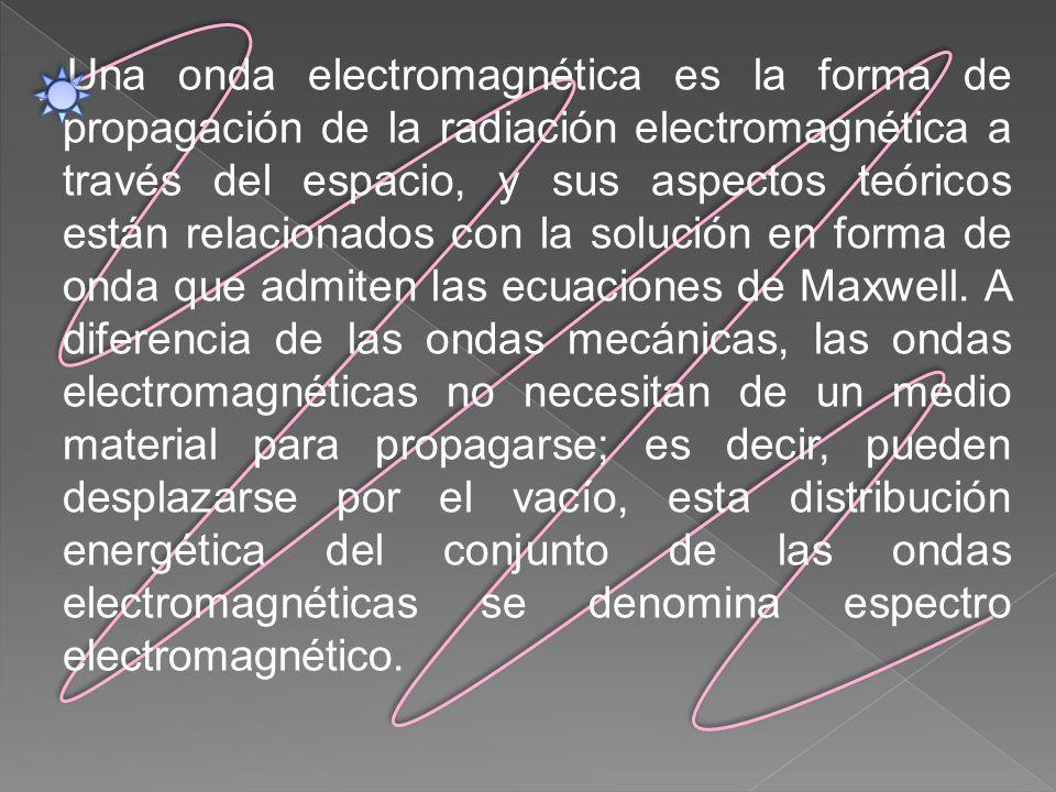 Una onda electromagnética es la forma de propagación de la radiación electromagnética a través del espacio, y sus aspectos teóricos están relacionados