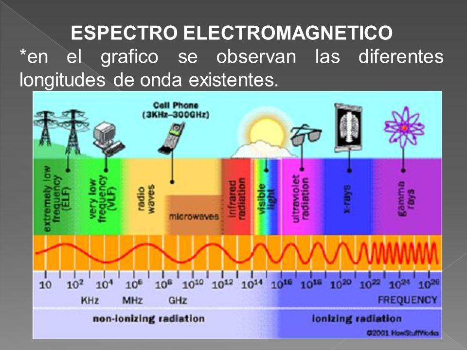 ESPECTRO ELECTROMAGNETICO *en el grafico se observan las diferentes longitudes de onda existentes.