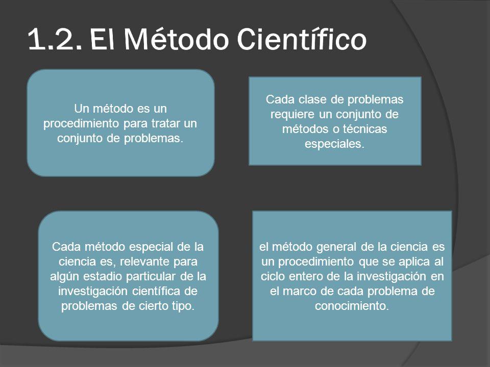 Un método es un procedimiento para tratar un conjunto de problemas. Cada clase de problemas requiere un conjunto de métodos o técnicas especiales. Cad