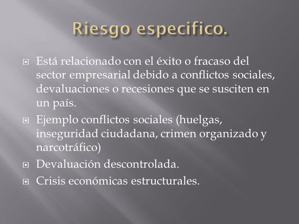 Está relacionado con el éxito o fracaso del sector empresarial debido a conflictos sociales, devaluaciones o recesiones que se susciten en un país. Ej