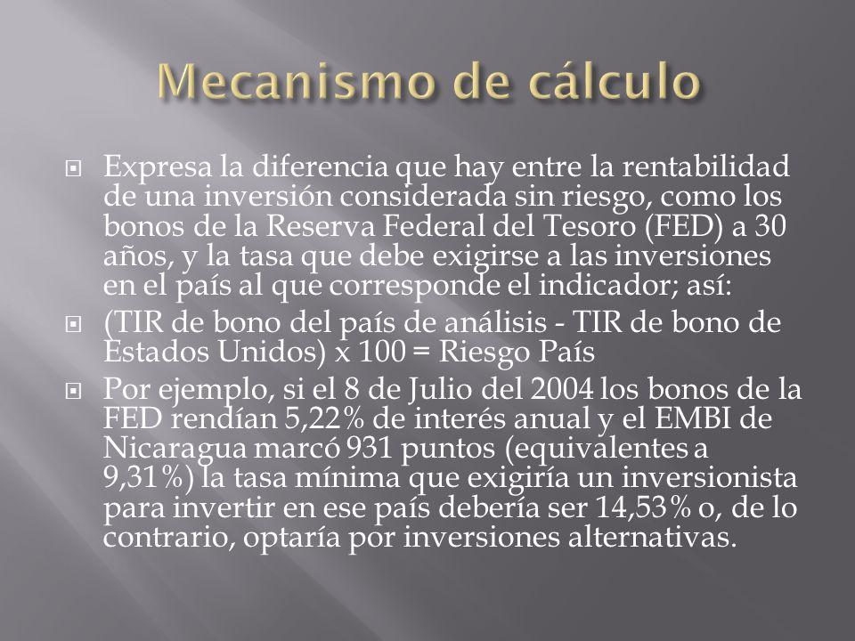 Expresa la diferencia que hay entre la rentabilidad de una inversión considerada sin riesgo, como los bonos de la Reserva Federal del Tesoro (FED) a 3
