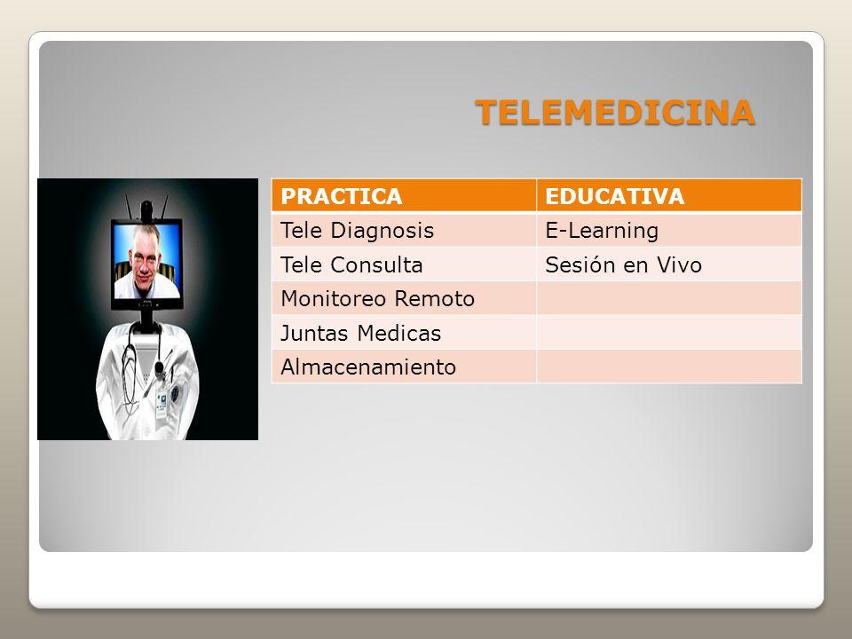 TELEMEDICINA PRACTICAEDUCATIVA Tele DiagnosisE-Learning Tele ConsultaSesión en Vivo Monitoreo Remoto Juntas Medicas Almacenamiento