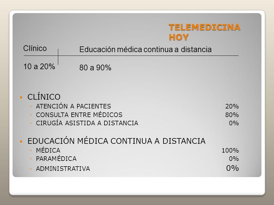 TELEMEDICINA HOY CLÍNICO ATENCIÓN A PACIENTES20% CONSULTA ENTRE MÉDICOS80% CIRUGÍA ASISTIDA A DISTANCIA0% EDUCACIÓN MÉDICA CONTINUA A DISTANCIA MÉDICA