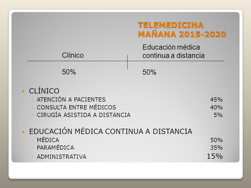 TELEMEDICINA MAÑANA 2015-2020 CLÍNICO ATENCIÓN A PACIENTES45% CONSULTA ENTRE MÉDICOS40% CIRUGÍA ASISTIDA A DISTANCIA5% EDUCACIÓN MÉDICA CONTINUA A DIS
