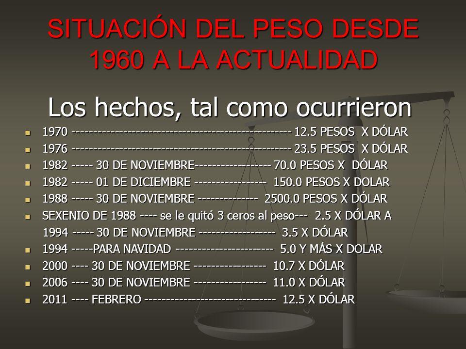 SITUACIÓN DEL PESO DESDE 1960 A LA ACTUALIDAD Los hechos, tal como ocurrieron 1970 ---------------------------------------------------- 12.5 PESOS X DÓLAR 1970 ---------------------------------------------------- 12.5 PESOS X DÓLAR 1976 ---------------------------------------------------- 23.5 PESOS X DÓLAR 1976 ---------------------------------------------------- 23.5 PESOS X DÓLAR 1982 ----- 30 DE NOVIEMBRE------------------ 70.0 PESOS X DÓLAR 1982 ----- 30 DE NOVIEMBRE------------------ 70.0 PESOS X DÓLAR 1982 ----- 01 DE DICIEMBRE ----------------- 150.0 PESOS X DOLAR 1982 ----- 01 DE DICIEMBRE ----------------- 150.0 PESOS X DOLAR 1988 ----- 30 DE NOVIEMBRE -------------- 2500.0 PESOS X DÓLAR 1988 ----- 30 DE NOVIEMBRE -------------- 2500.0 PESOS X DÓLAR SEXENIO DE 1988 ---- se le quitó 3 ceros al peso--- 2.5 X DÓLAR A SEXENIO DE 1988 ---- se le quitó 3 ceros al peso--- 2.5 X DÓLAR A 1994 ----- 30 DE NOVIEMBRE ------------------ 3.5 X DÓLAR 1994 ----- 30 DE NOVIEMBRE ------------------ 3.5 X DÓLAR 1994 -----PARA NAVIDAD ----------------------- 5.0 Y MÁS X DOLAR 1994 -----PARA NAVIDAD ----------------------- 5.0 Y MÁS X DOLAR 2000 ---- 30 DE NOVIEMBRE ----------------- 10.7 X DÓLAR 2000 ---- 30 DE NOVIEMBRE ----------------- 10.7 X DÓLAR 2006 ---- 30 DE NOVIEMBRE ----------------- 11.0 X DÓLAR 2006 ---- 30 DE NOVIEMBRE ----------------- 11.0 X DÓLAR 2011 ---- FEBRERO ------------------------------- 12.5 X DÓLAR 2011 ---- FEBRERO ------------------------------- 12.5 X DÓLAR
