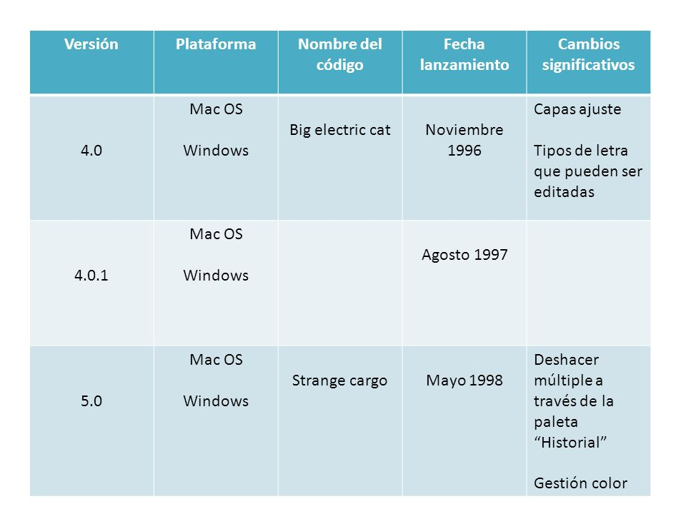 VersiónPlataformaNombre códigoFecha lanzamiento Cambios significativos 5.0.1 Mac OS Windows 1999 5.5 Mac OS Windows Febrero 1999 Incluye Adobe Image Ready Extraer Figuras geom.