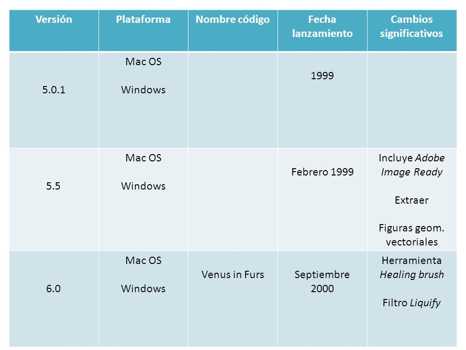 VersiónPlataformaNombre códigoFecha lanzamiento Cambios significativos 5.0.1 Mac OS Windows 1999 5.5 Mac OS Windows Febrero 1999 Incluye Adobe Image R