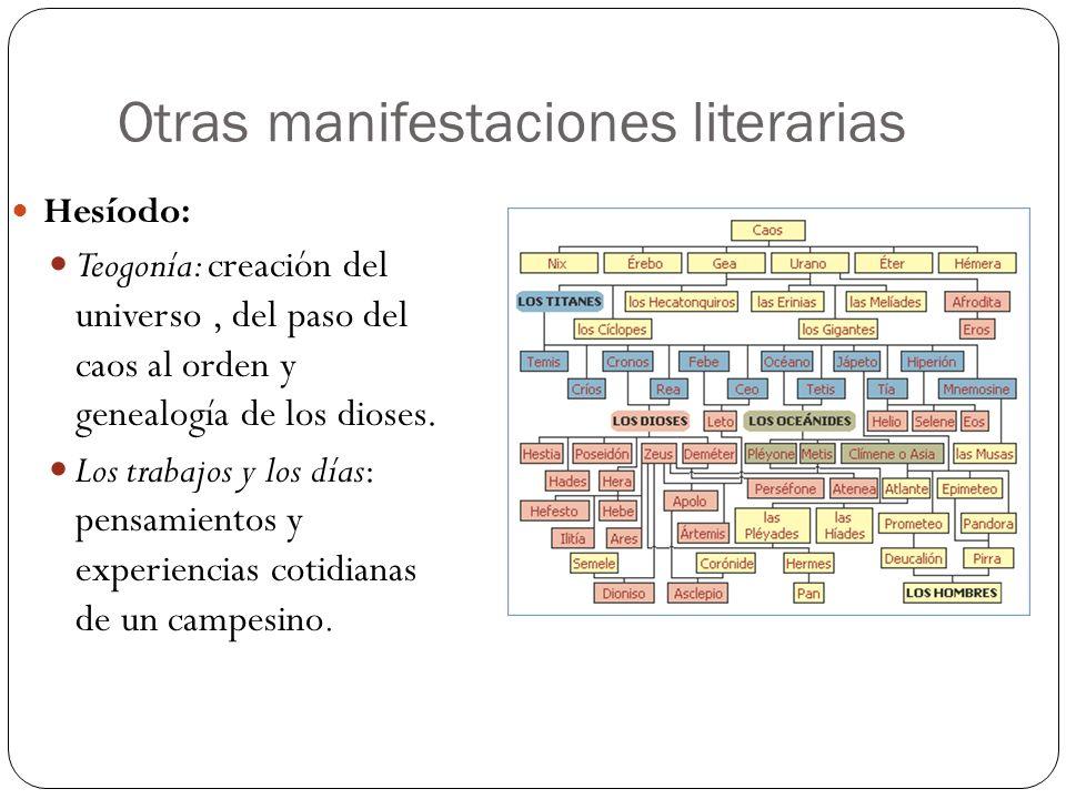 Otras manifestaciones literarias Hesíodo: Teogonía: creación del universo, del paso del caos al orden y genealogía de los dioses. Los trabajos y los d