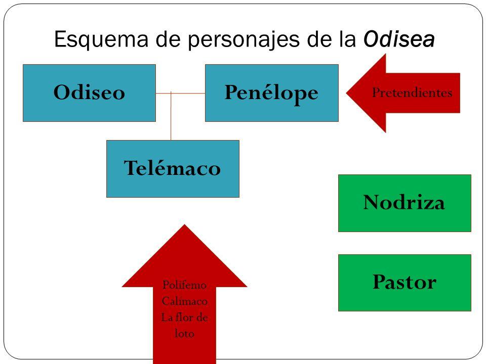 Esquema de personajes de la Odisea Odiseo Telémaco Penélope Pastor Nodriza Polifemo Calímaco La flor de loto Pretendientes