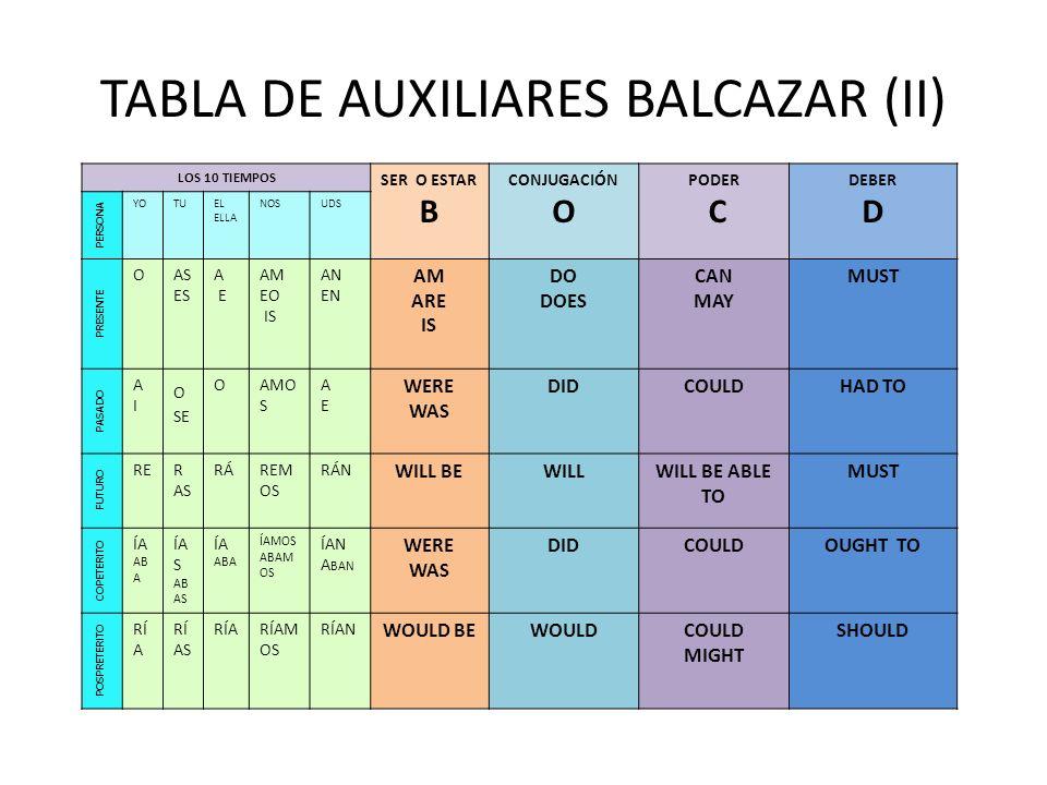 TABLA DE AUXILIARES BALCAZAR (II) LOS 10 TIEMPOS SER O ESTAR B CONJUGACIÓN O PODER C DEBER D PERSONA YOTUEL ELLA NOSUDS PRESENTE OAS ES A E AM EO IS A