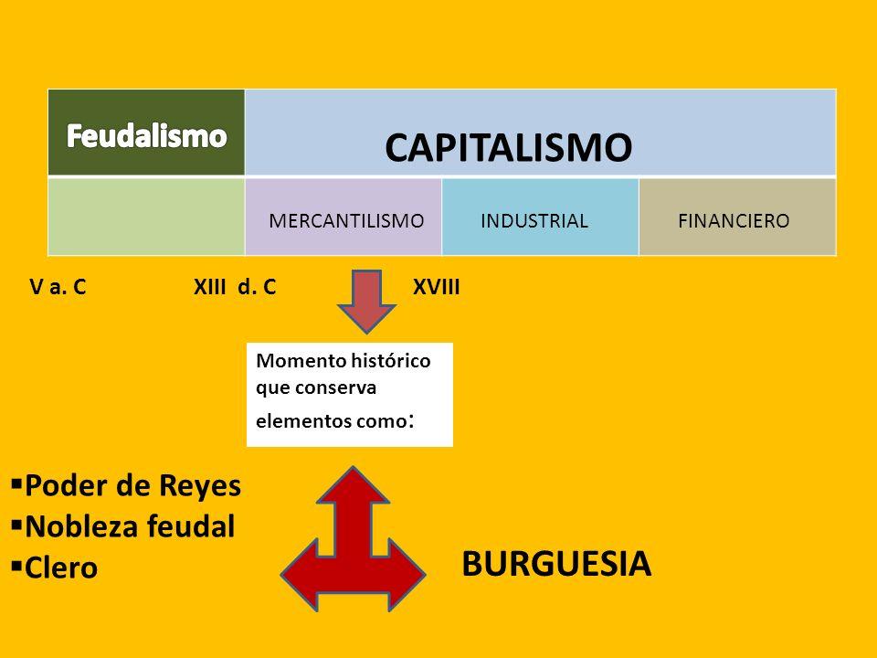 CAPITALISMO MERCANTILISMO INDUSTRIAL FINANCIERO V a. CXIII d. CXVIII Momento histórico que conserva elementos como : Poder de Reyes Nobleza feudal Cle