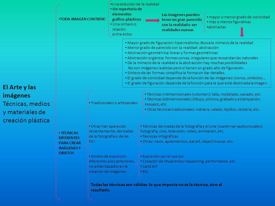 El Arte y las imágenes Técnicas, medios y materiales de creación plástica Una selección de la realidad Un repertorio de elementos gráfico-plásticos Un