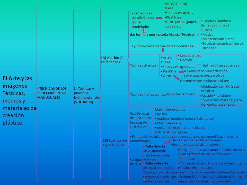 TÉCNICAS DE LOS PROCEDIMIENTOS MÁS USUALES El Arte y las imágenes Técnicas, medios y materiales de creación plástica 1.-Técnicas y procesos tridimensi