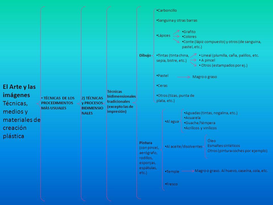 El Arte y las imágenes Técnicas, medios y materiales de creación plástica TÉCNICAS DE LOS PROCEDIMIENTOS MÁS USUALES 2) TÉCNICAS y PROCESOS BIDIMENSIO NALES Técnicas bidimensionales de grabado y estampación (impresión) Grabado Monototipos y sellos Xilografía (en madera) Linóleo Litografia (en piedra litográfica) Sobre plancha metálica Colagraf Serigrafía (pantallas) Otros (Grabado en escayola o en plástico por ejemplo ej.) Directo Indirecto (con mordiente) Punta seca Buril Mediatinta o manera negra Aguafuerte Aguatinta Barniz blando Otros (punteado, mordiente directo, etc.) Otras técnicas de estampación Estarcido y aerografía Uso del fax, fotocopiadora, etc.