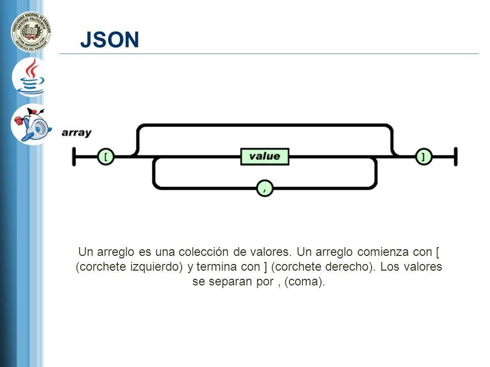 JSON Un arreglo es una colección de valores. Un arreglo comienza con [ (corchete izquierdo) y termina con ] (corchete derecho). Los valores se separan