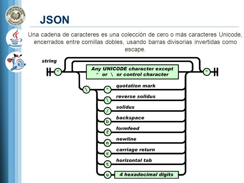JSON Una cadena de caracteres es una colección de cero o más caracteres Unicode, encerrados entre comillas dobles, usando barras divisorias invertidas