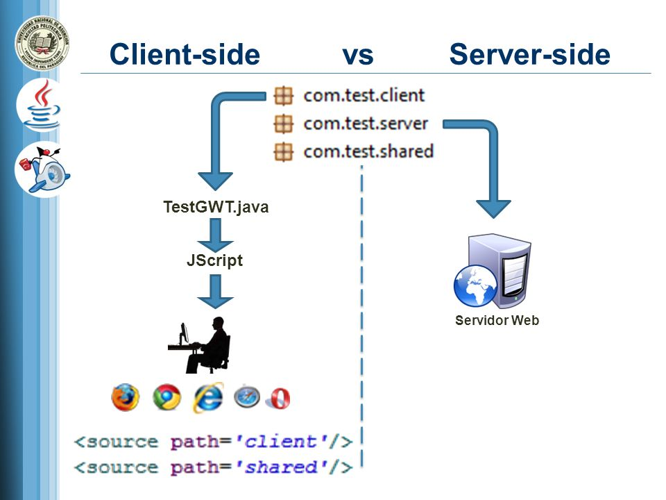 Client-side vs Server-side Servidor Web JScript TestGWT.java