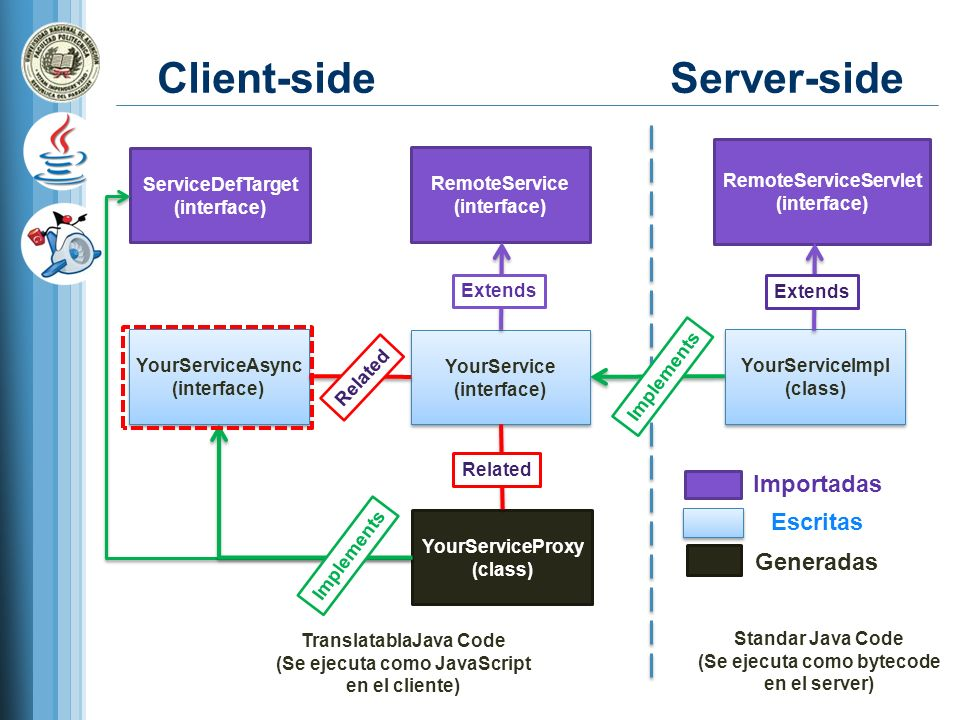ServiceDefTarget (interface) RemoteService (interface) RemoteServiceServlet (interface) Client-side Server-side YourServiceAsync (interface) YourServiceAsync (interface) YourService (interface) YourService (interface) YourServiceImpl (class) YourServiceImpl (class) Extends YourServiceProxy (class) Implements Standar Java Code (Se ejecuta como bytecode en el server) TranslatablaJava Code (Se ejecuta como JavaScript en el cliente) Related Importadas Escritas Generadas