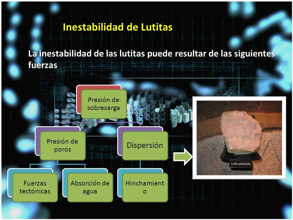 La inestabilidad de las lutitas puede resultar de las siguientes fuerzas Inestabilidad de Lutitas Presión de sobrecarga Presión de poros Fuerzas tectónicas Absorción de agua Dispersión Hinchamient o