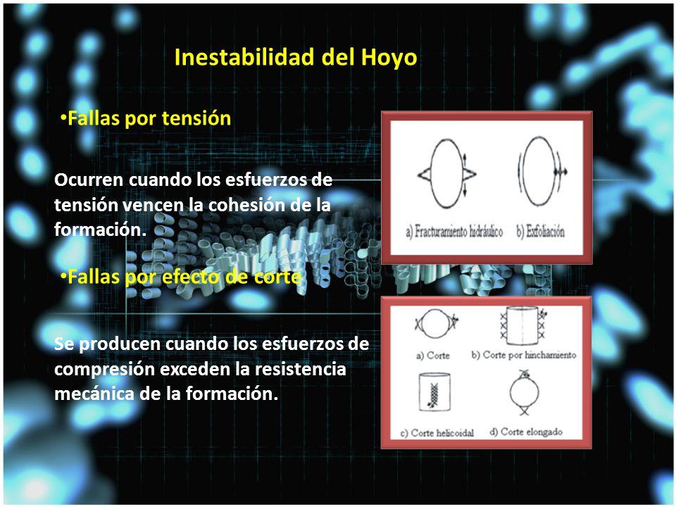 Fallas por tensión Fallas por efecto de corte Se producen cuando los esfuerzos de compresión exceden la resistencia mecánica de la formación.