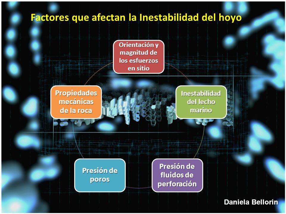 Factores que afectan la Inestabilidad del hoyo Orientación y magnitud de los esfuerzos en sitio Inestabilidad del lecho marino Presión de fluidos de perforación Presión de poros Propiedades mecánicas de la roca Daniela Bellorin