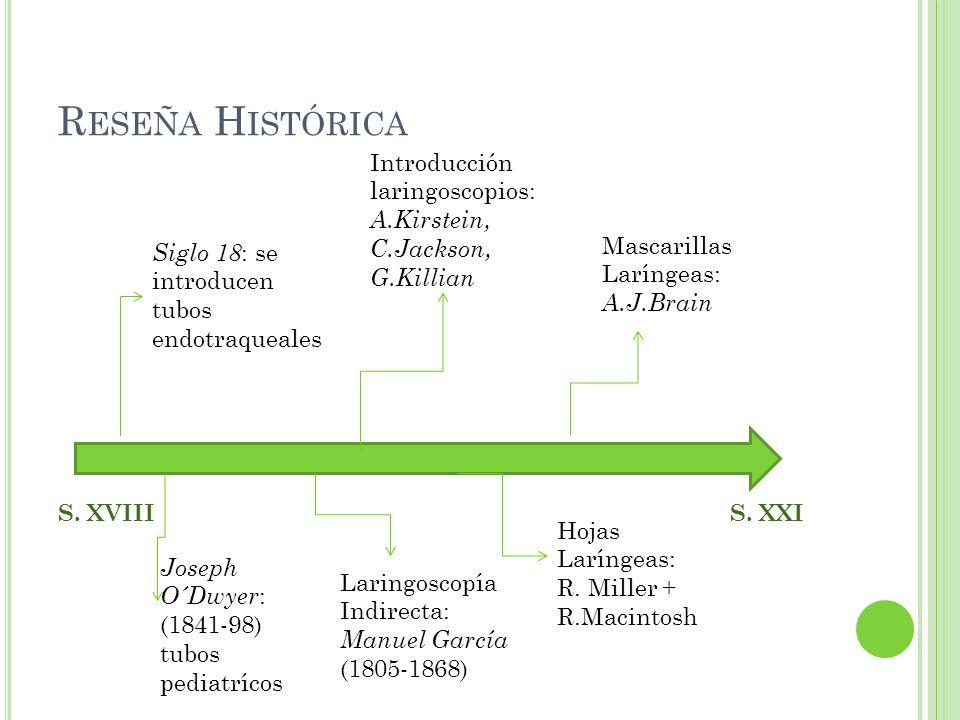 R ESEÑA H ISTÓRICA S. XVIIIS. XXI Siglo 18 : se introducen tubos endotraqueales Joseph O´Dwyer : (1841-98) tubos pediatrícos Introducción laringoscopi
