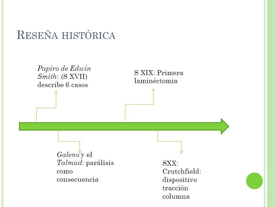 R ESEÑA HISTÓRICA Papiro de Edwin Smith : (S XVII) describe 6 casos Galeno y el Talmud : parálisis como consecuencia S XIX: Primera laminéctomia SXX: