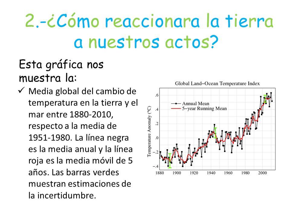 2.-¿Cómo reaccionara la tierra a nuestros actos? Esta gráfica nos muestra la: Media global del cambio de temperatura en la tierra y el mar entre 1880-