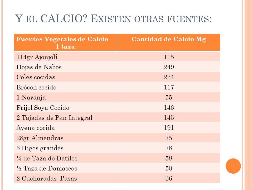 Y EL CALCIO? E XISTEN OTRAS FUENTES : Fuentes Vegetales de Calcio 1 taza Cantidad de Calcio Mg 114gr Ajonjolí115 Hojas de Nabos249 Coles cocidas224 Br