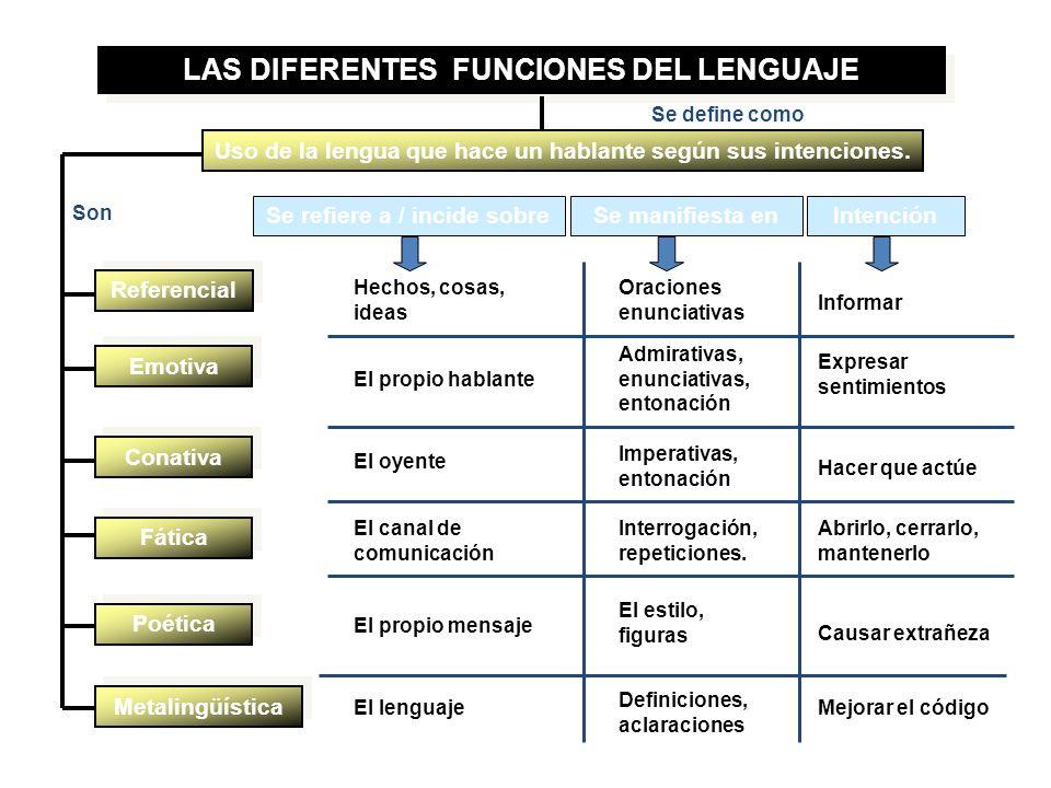 LAS DIFERENTES FUNCIONES DEL LENGUAJE Uso de la lengua que hace un hablante según sus intenciones.
