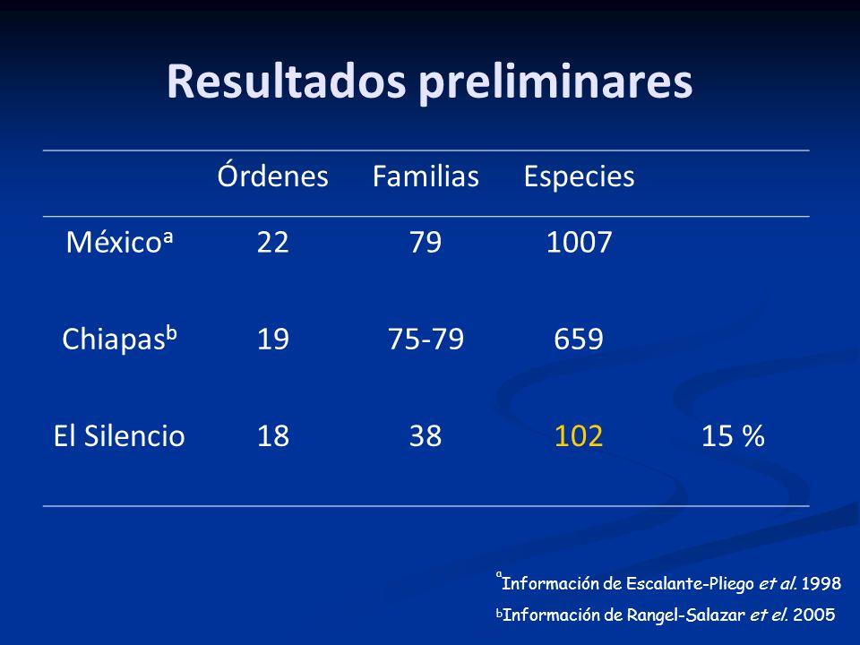 Resultados preliminares ÓrdenesFamiliasEspecies México a 22791007 Chiapas b 1975-79659 El Silencio183810215 % a Información de Escalante-Pliego et al.