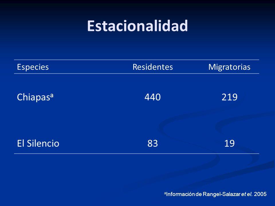 Estacionalidad EspeciesResidentesMigratorias Chiapas a 440219 El Silencio8319 a Información de Rangel-Salazar et el. 2005