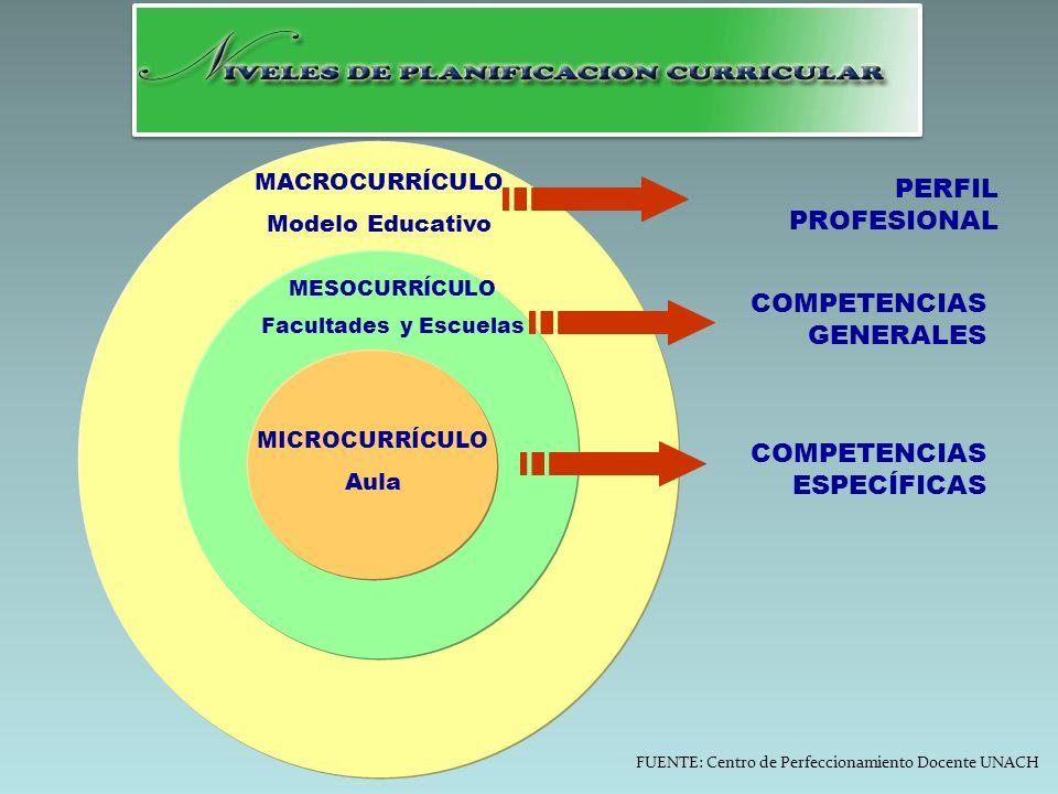 PERFIL PROFESIONAL COMPETENCIAS GENERALES COMPETENCIAS ESPECÍFICAS MACROCURRÍCULO Modelo Educativo MESOCURRÍCULO Facultades y Escuelas MICROCURRÍCULO